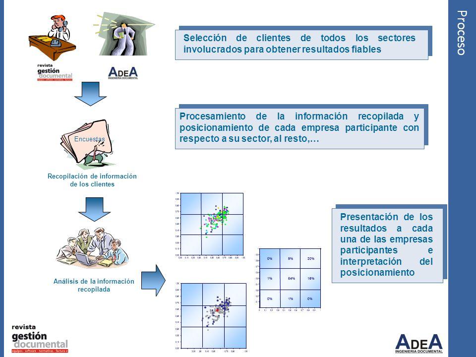 Proceso Recopilación de información de los clientes Encuestas Análisis de la información recopilada Selección de clientes de todos los sectores involu
