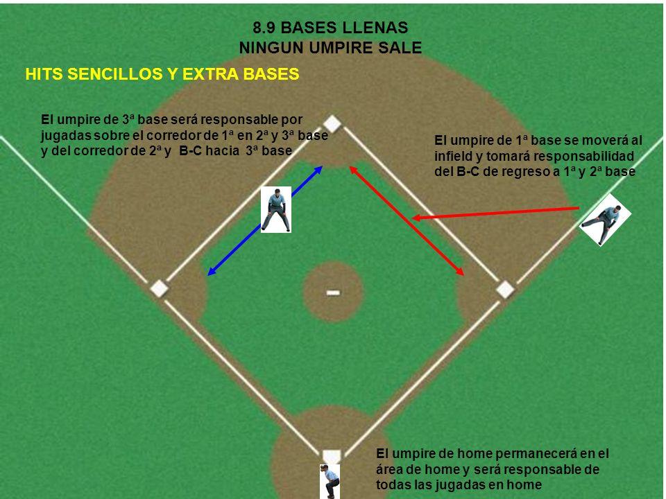 8.9 BASES LLENAS NINGUN UMPIRE SALE HITS SENCILLOS Y EXTRA BASES El umpire de 1ª base se moverá al infield y tomará responsabilidad del B-C de regreso