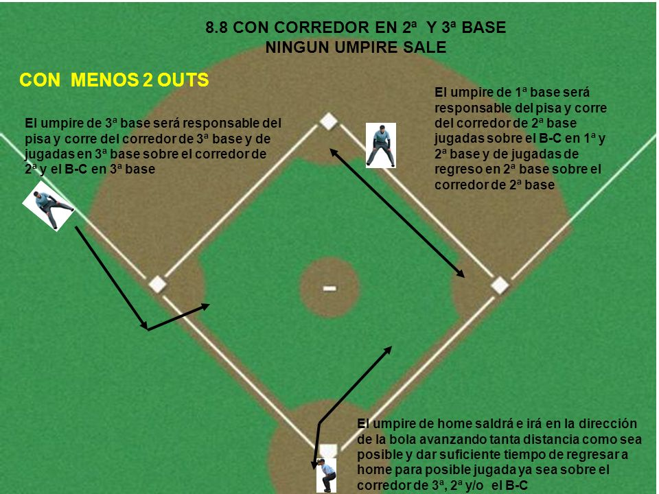 8.8 CON CORREDOR EN 2ª Y 3ª BASE NINGUN UMPIRE SALE El umpire de home saldrá e irá en la dirección de la bola avanzando tanta distancia como sea posib