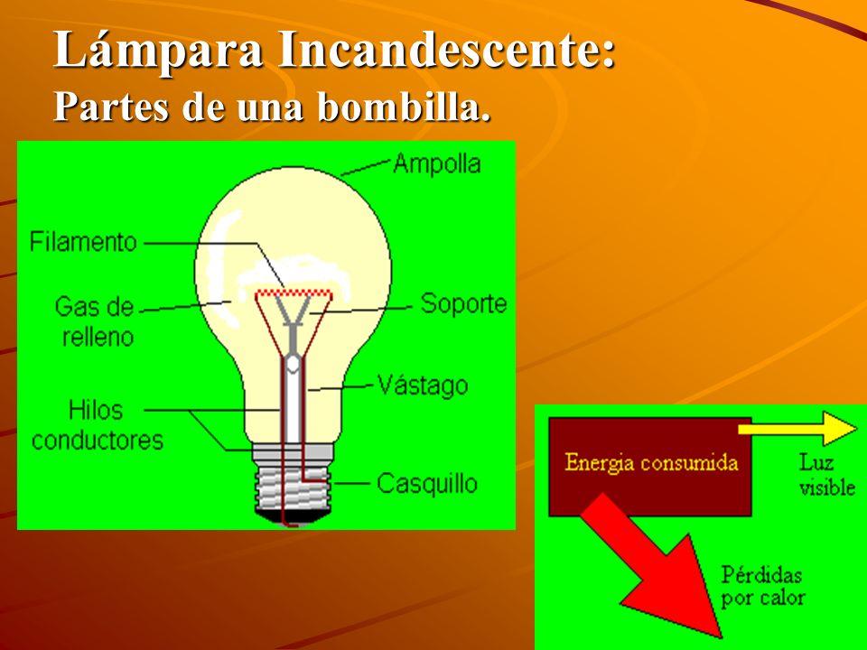 Lámpara Incandescente: Partes de una bombilla.