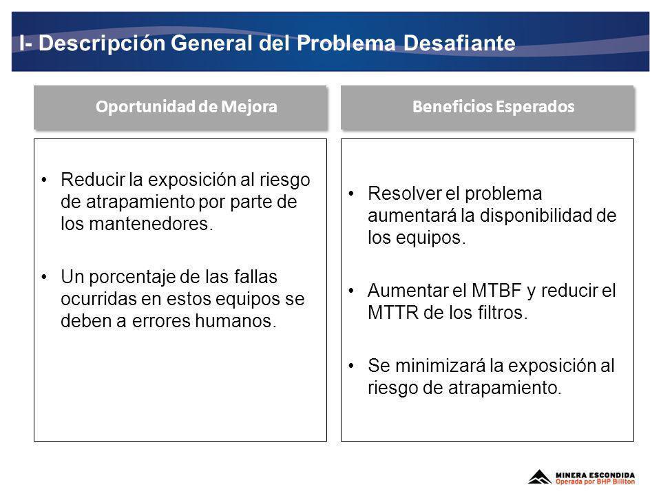 I- Descripción General del Problema Desafiante MTBF MTTR