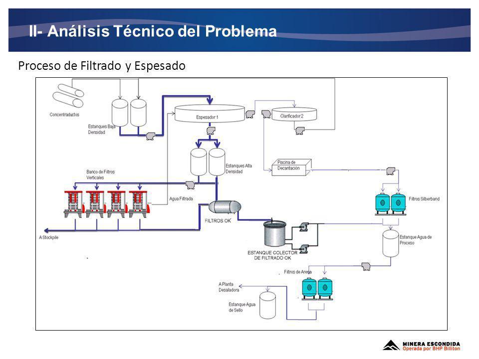II- Análisis Técnico del Problema Mantención Filtros PF