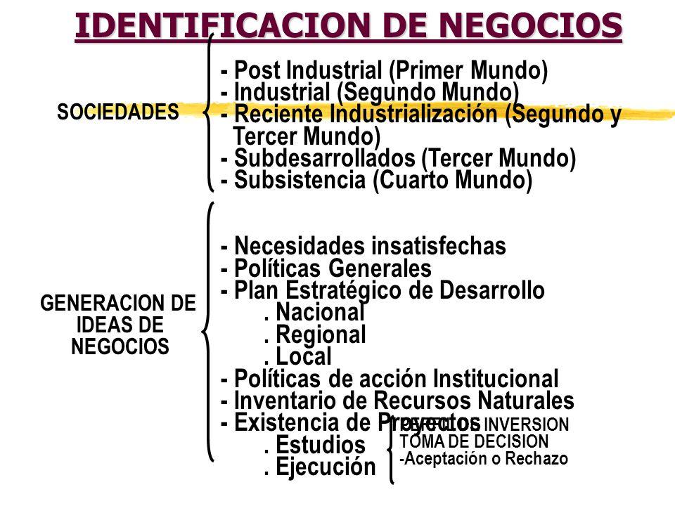 IDENTIFICACION DE NEGOCIOS IDEA CARACTERISTICAS TIPOS HOMBRE IDEAS FUERZA Es el conocimiento de una cosa: - Coherente - Racionales - Viables - Represe