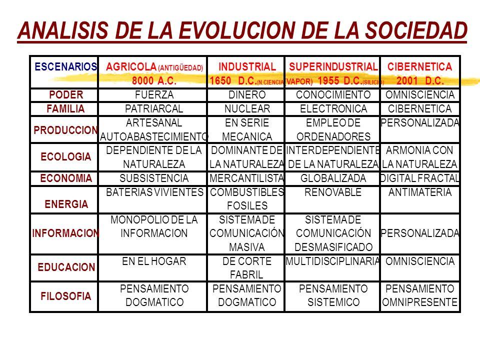 ANALISIS DE LA EVOLUCION DE LA SOCIEDAD AGRICOLA (ANTIGÜEDAD) INDUSTRIALSUPERINDUSTRIALCIBERNETICA ESCENARIOS 8000 A.C.1650 D.C.