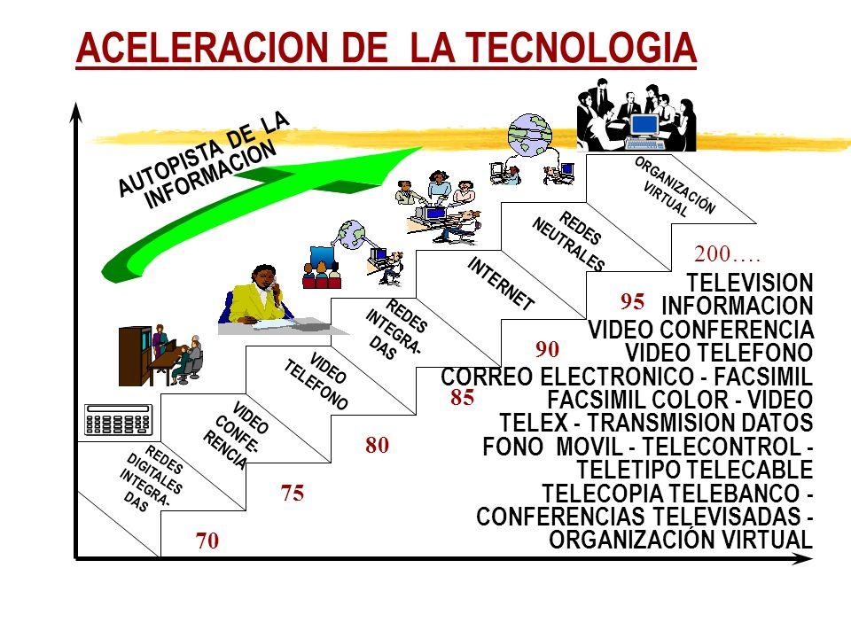 ACELERACION DE LA TECNOLOGIA REDES DIGITALES INTEGRA- DAS VIDEO CONFE- RENCIA VIDEO TELEFONO REDES INTEGRA- DAS INTERNET REDES NEUTRALES ORGANIZACIÓN VIRTUAL 70 75 95 90 85 80 200….