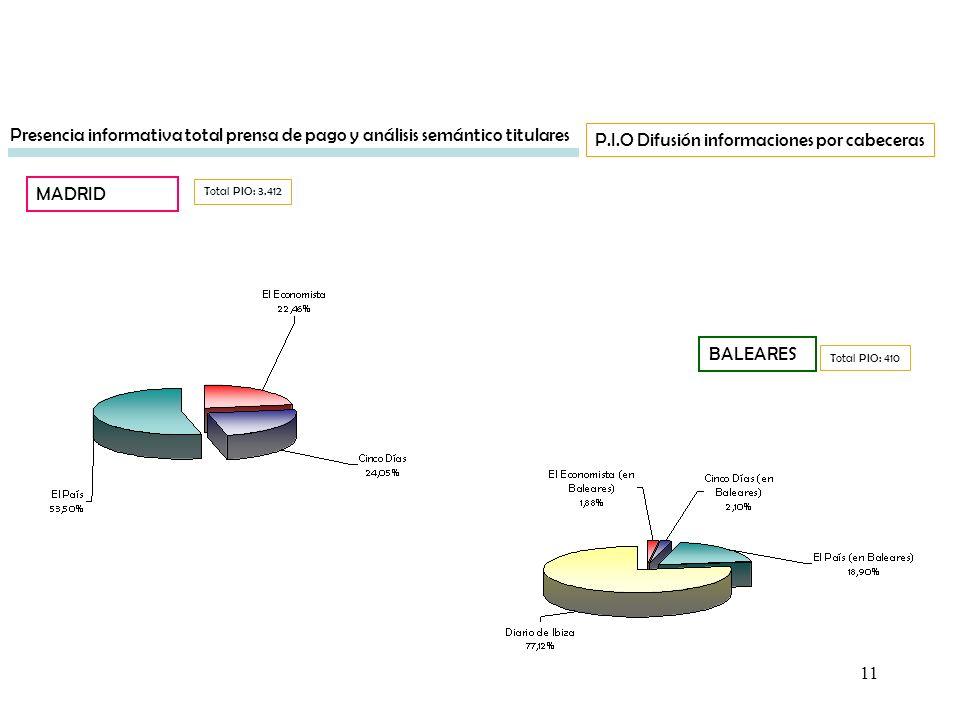 11 BALEARES Total PIO: 3.412 Presencia informativa total prensa de pago y análisis semántico titulares P.I.O Difusión informaciones por cabeceras MADR
