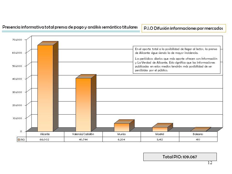 12 En el aporte total a la posibilidad de llegar al lector, la prensa de Alicante sigue siendo la de mayor incidencia. Los periódicos diarios que más