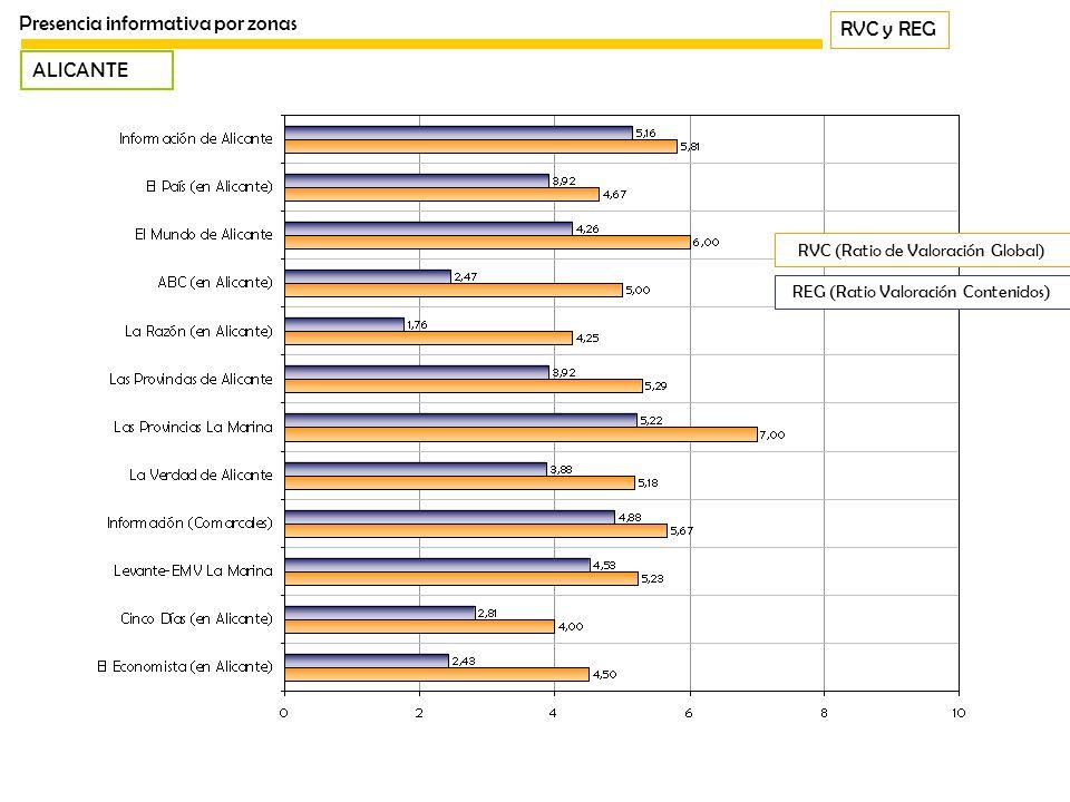 RVC y REG Presencia informativa por zonas ALICANTE REG (Ratio Valoración Contenidos) RVC (Ratio de Valoración Global)