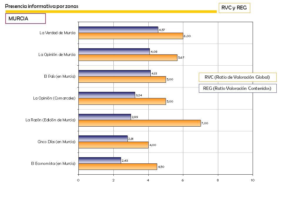 RVC y REG Presencia informativa por zonas MURCIA REG (Ratio Valoración Contenidos) RVC (Ratio de Valoración Global)