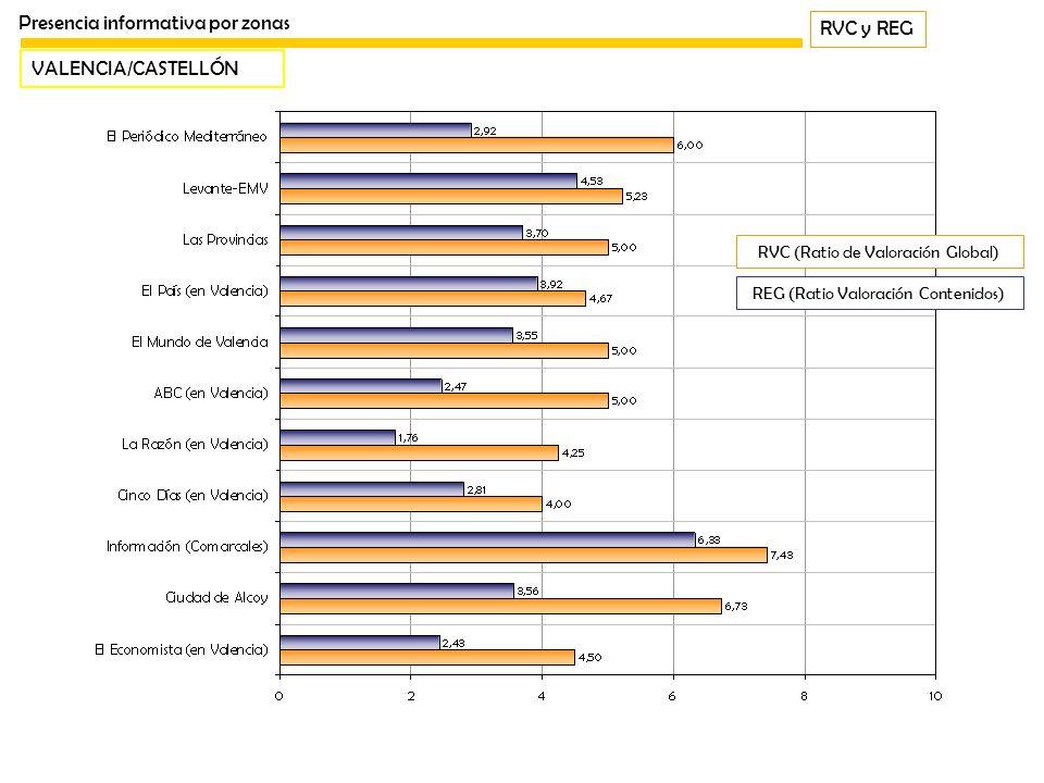 RVC y REG Presencia informativa por zonas VALENCIA/CASTELLÓN REG (Ratio Valoración Contenidos) RVC (Ratio de Valoración Global)