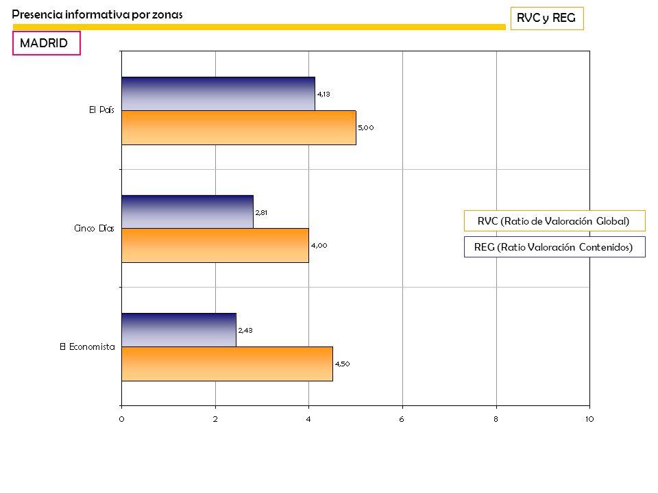 RVC y REG Presencia informativa por zonas MADRID REG (Ratio Valoración Contenidos) RVC (Ratio de Valoración Global)
