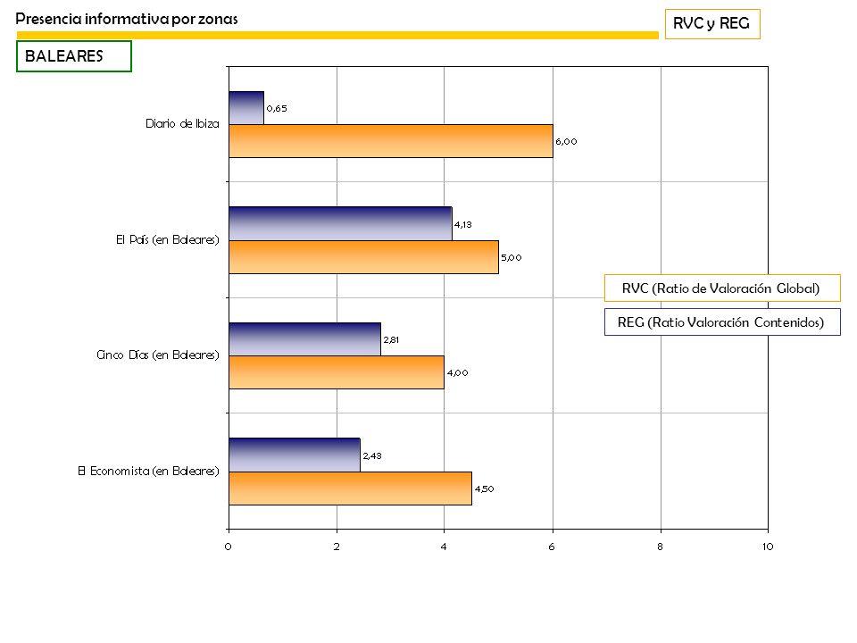 RVC y REG Presencia informativa por zonas BALEARES REG (Ratio Valoración Contenidos) RVC (Ratio de Valoración Global)