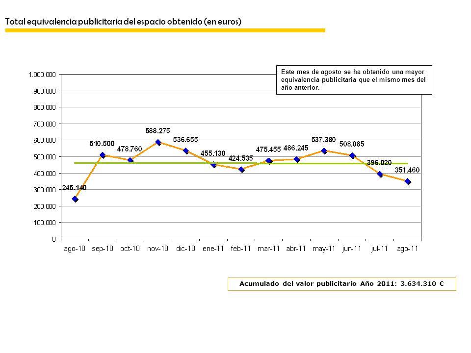 Total equivalencia publicitaria del espacio obtenido (en euros) Este mes de agosto se ha obtenido una mayor equivalencia publicitaria que el mismo mes