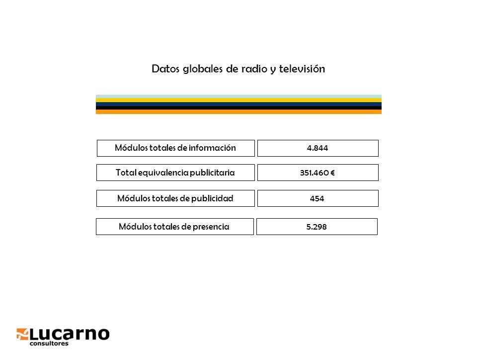 Datos globales de radio y televisión Total equivalencia publicitaria351.460 Módulos totales de publicidad454 Módulos totales de información4.844 Módul