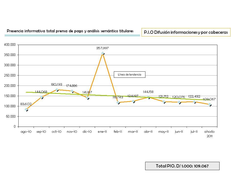 Línea de tendencia P.I.O Difusión informaciones y por cabeceras Total PIO. D/ 1.000: 109.067 Presencia informativa total prensa de pago y análisis sem