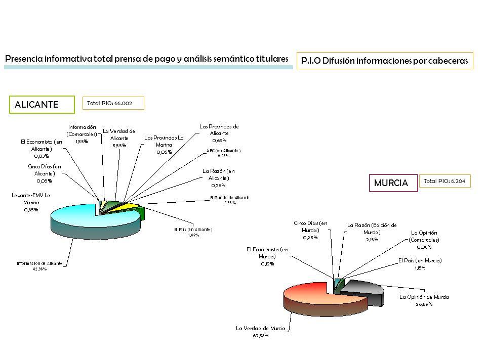 9 MURCIA Total PIO: 66.002 Presencia informativa total prensa de pago y análisis semántico titulares P.I.O Difusión informaciones por cabeceras Total
