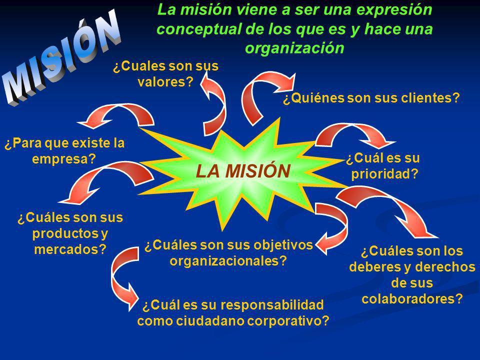 LA MISIÓN ¿Para que existe la empresa? ¿Cuales son sus valores? ¿Cuáles son sus productos y mercados? ¿Cuáles son sus objetivos organizacionales? ¿Cuá