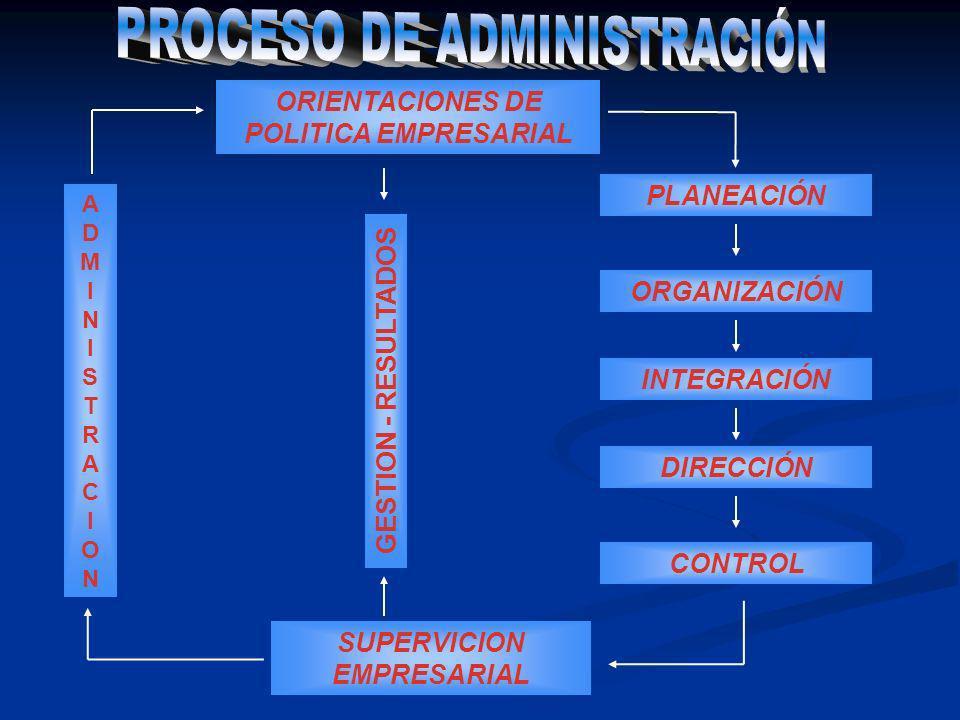 ORIENTACIONES DE POLITICA EMPRESARIAL PLANEACIÓN ORGANIZACIÓN INTEGRACIÓN DIRECCIÓN CONTROL SUPERVICION EMPRESARIAL ADMINISTRACIONADMINISTRACION GESTI