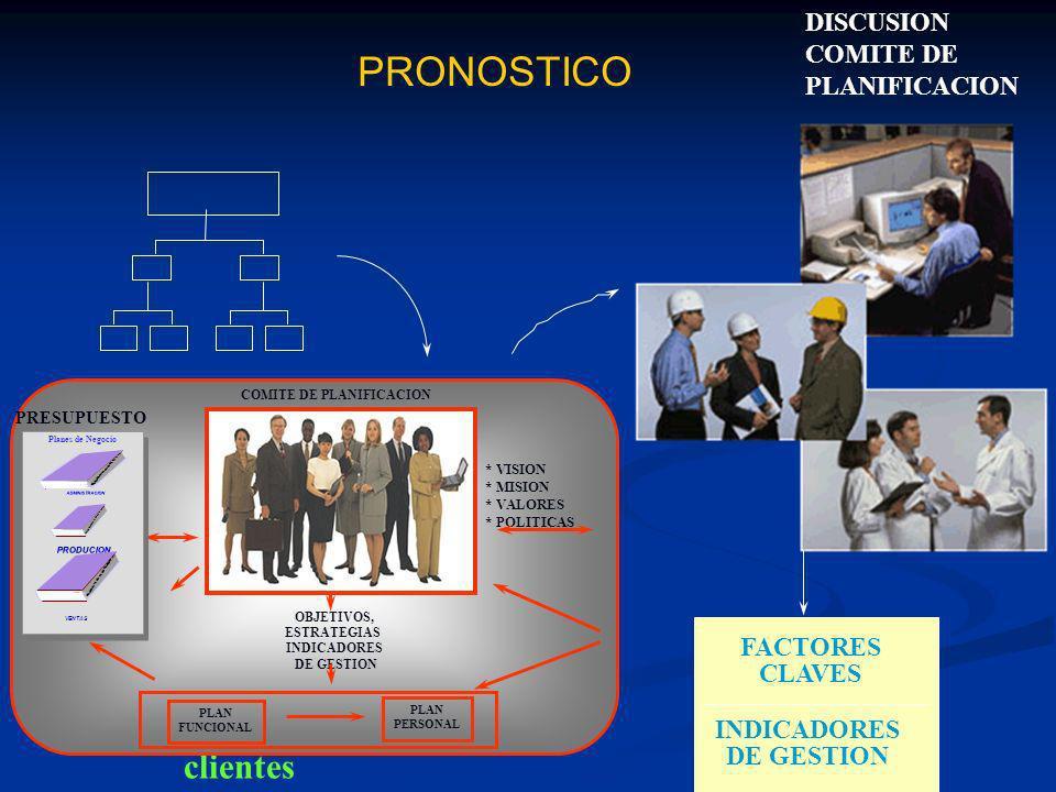 clientes ENCUESTA FACTORES CLAVES INDICADORES DE GESTION DISCUSION COMITE DE PLANIFICACION PRONOSTICO * VISION * MISION * VALORES * POLITICAS OBJETIVO