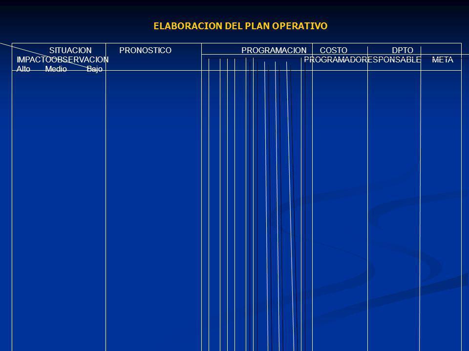 ELABORACION DEL PLAN OPERATIVO SITUACION PRONOSTICO PROGRAMACION COSTODPTO IMPACTOOBSERVACION PROGRAMADORESPONSABLE META Alto Medio Bajo