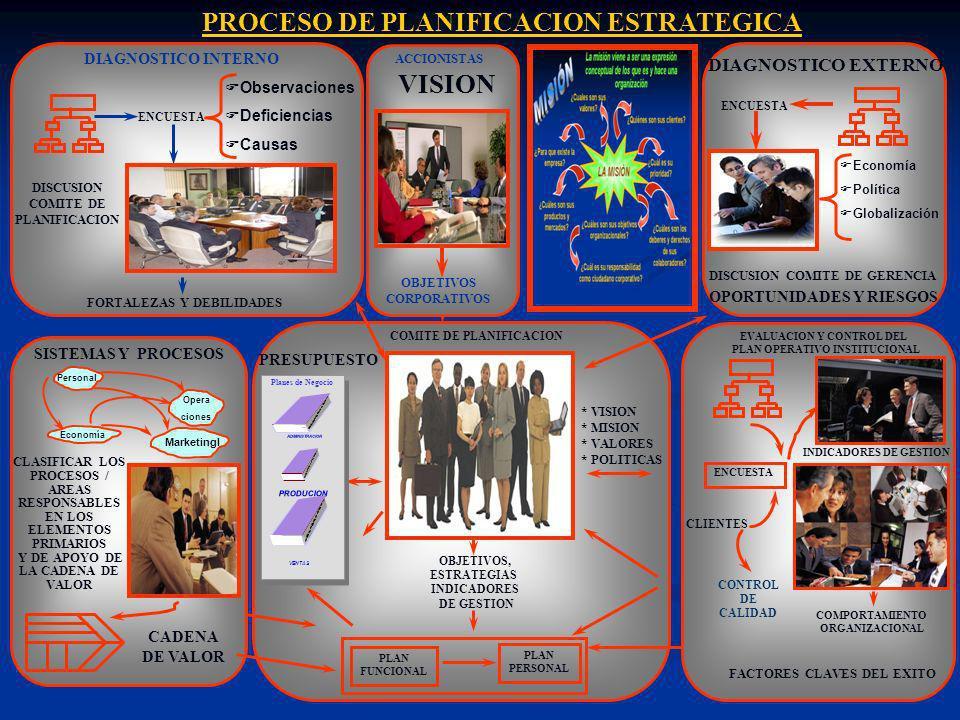 SISTEMAS Y PROCESOS CLASIFICAR LOS PROCESOS / AREAS RESPONSABLES EN LOS ELEMENTOS PRIMARIOS Y DE APOYO DE LA CADENA DE VALOR CADENA DE VALOR Personal