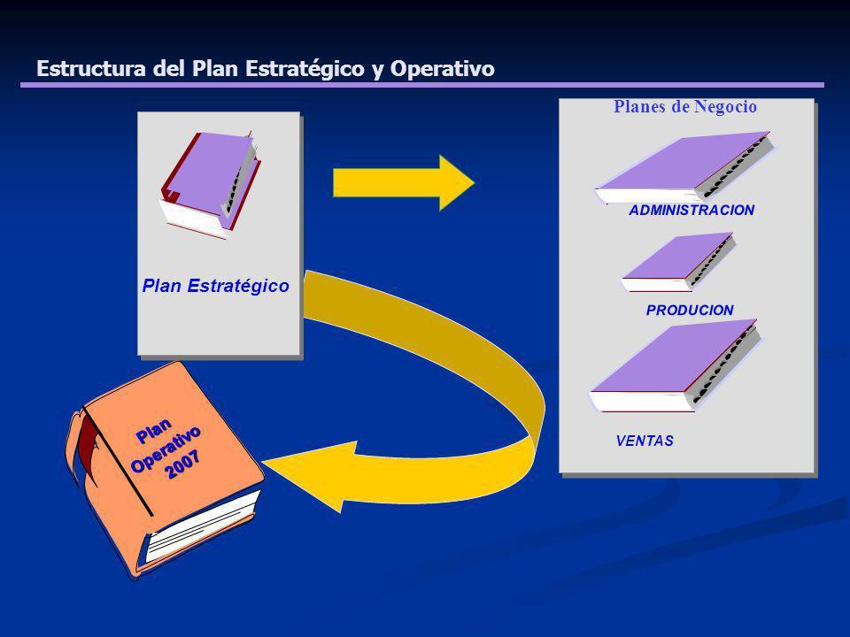 Estructura del Plan Estratégico y Operativo Plan Estratégico Planes de Negocio ADMINISTRACION PRODUCION VENTAS PlanOperativo 2007 2007