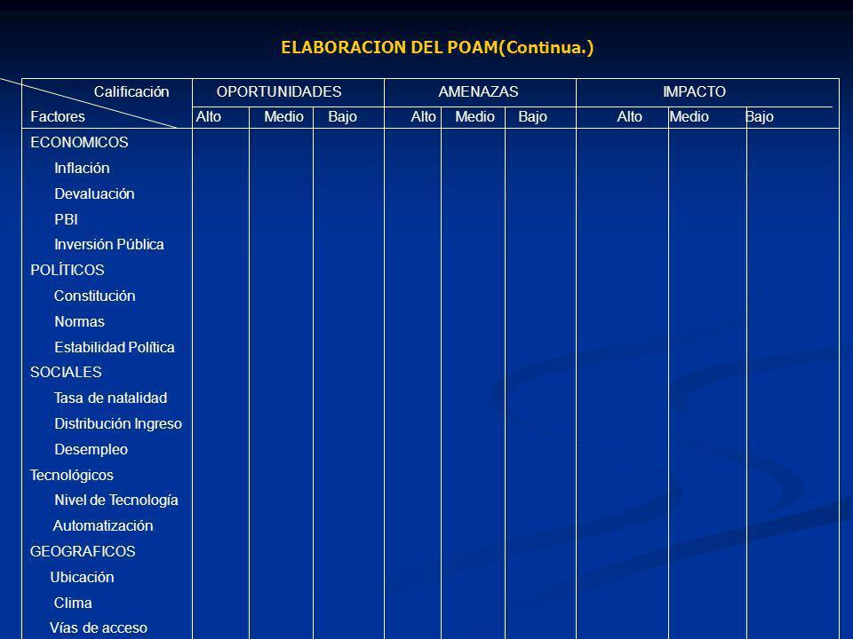 ELABORACION DEL POAM(Continua.) Calificación OPORTUNIDADES AMENAZAS IMPACTO Factores Alto Medio Bajo Alto Medio Bajo Alto Medio Bajo ECONOMICOS Inflac