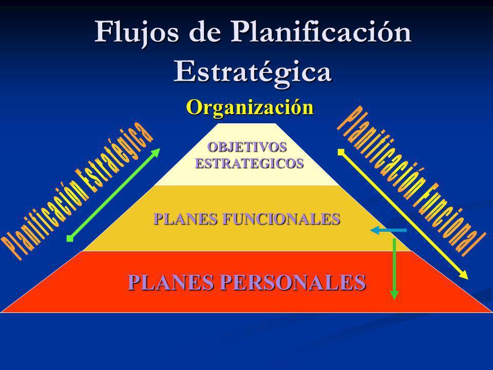 Flujos de Planificación Estratégica PLANES PERSONALES OBJETIVOS ESTRATEGICOS ESTRATEGICOS PLANES FUNCIONALES Organización