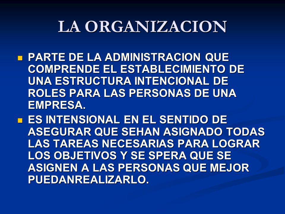 LA ORGANIZACION PARTE DE LA ADMINISTRACION QUE COMPRENDE EL ESTABLECIMIENTO DE UNA ESTRUCTURA INTENCIONAL DE ROLES PARA LAS PERSONAS DE UNA EMPRESA. P