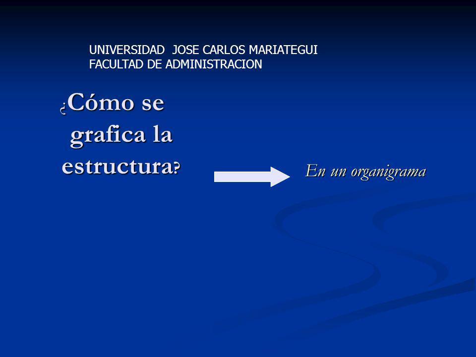 ¿ Cómo se grafica la estructura ? En un organigrama UNIVERSIDAD JOSE CARLOS MARIATEGUI FACULTAD DE ADMINISTRACION