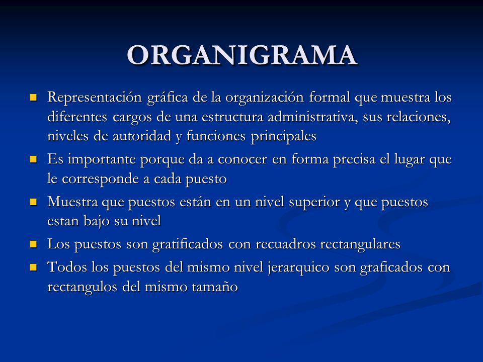 ORGANIGRAMAORGANIGRAMA Representación gráfica de la organización formal que muestra los diferentes cargos de una estructura administrativa, sus relaci