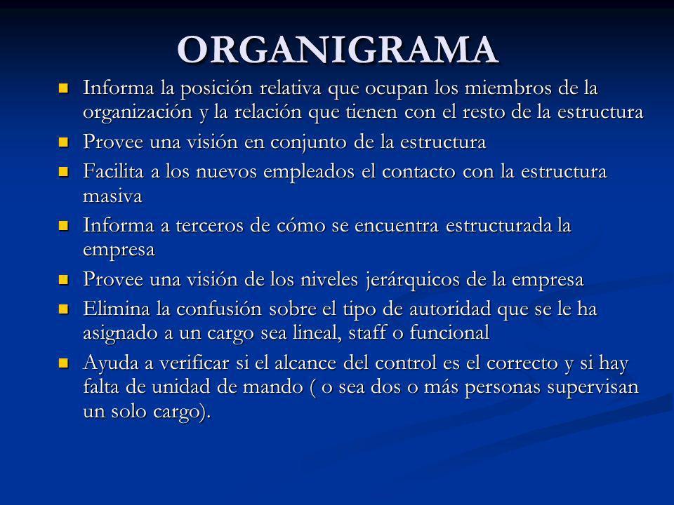 ORGANIGRAMAORGANIGRAMA Informa la posición relativa que ocupan los miembros de la organización y la relación que tienen con el resto de la estructura