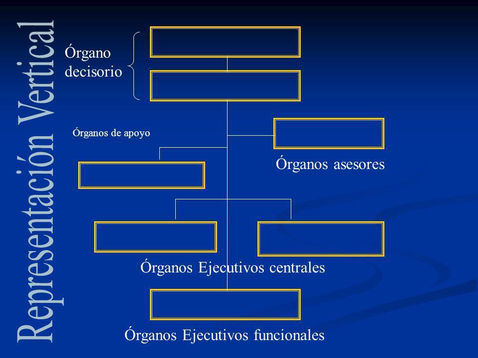 Órgano decisorio Órganos asesores Órganos de apoyo Órganos Ejecutivos centrales Órganos Ejecutivos funcionales