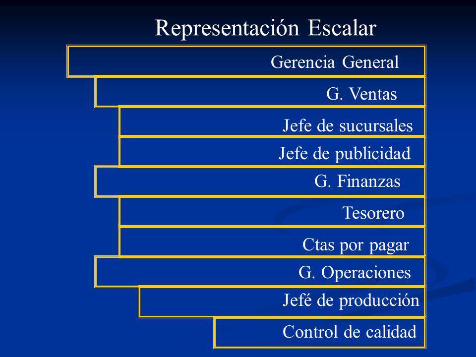 Representación Escalar Gerencia General G. Ventas Jefe de sucursales Jefe de publicidad G. Finanzas Tesorero Ctas por pagar G. Operaciones Jefé de pro