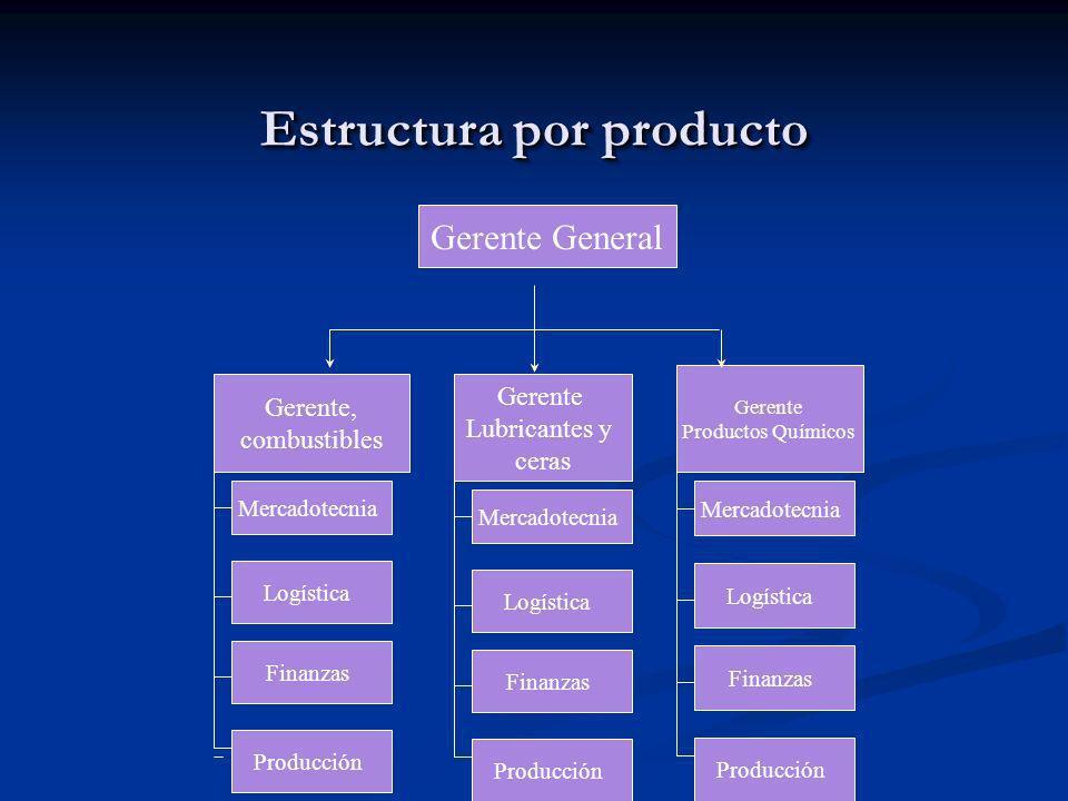 Estructura por producto Gerente General Gerente, combustibles Gerente Lubricantes y ceras Gerente Productos Químicos Mercadotecnia Logística Finanzas