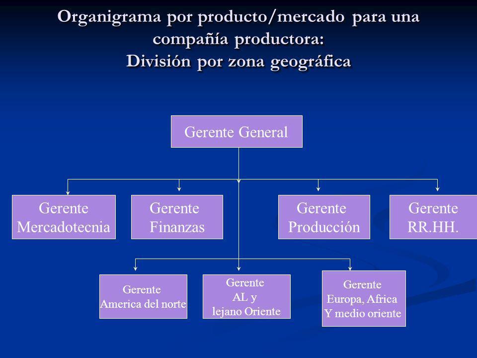 Organigrama por producto/mercado para una compañía productora: División por zona geográfica Gerente General Gerente Mercadotecnia Gerente Finanzas Ger