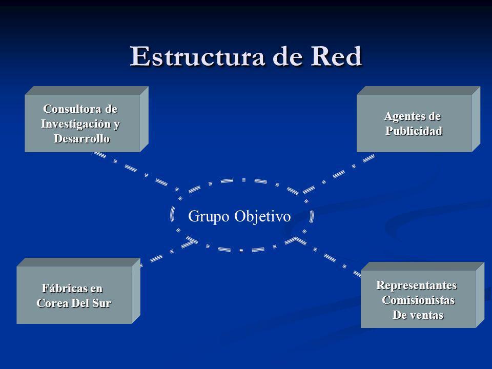 Estructura de Red Grupo Objetivo Consultora de Investigación y Desarrollo Fábricas en Corea Del Sur Agentes de Publicidad RepresentantesComisionistas