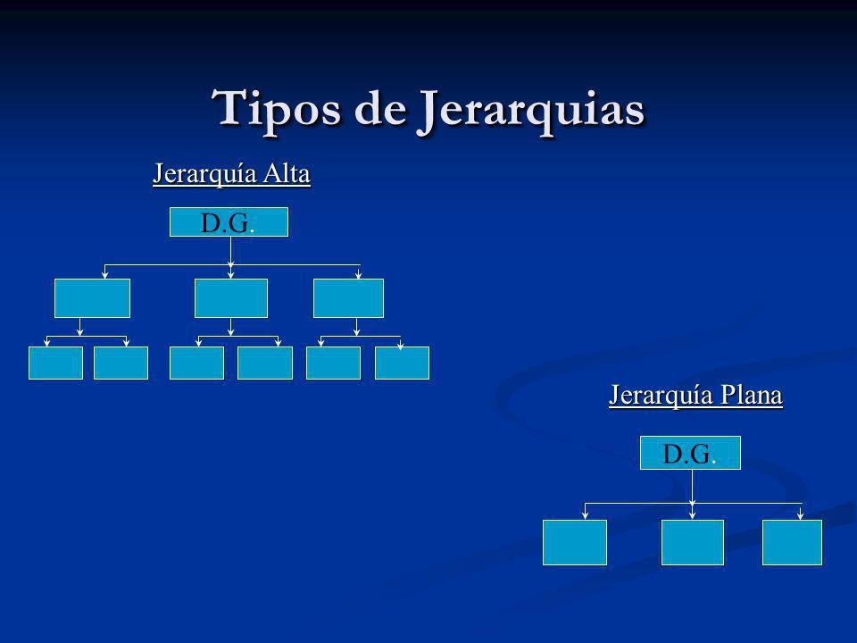 Tipos de Jerarquias D.G. Jerarquía Alta Jerarquía Plana