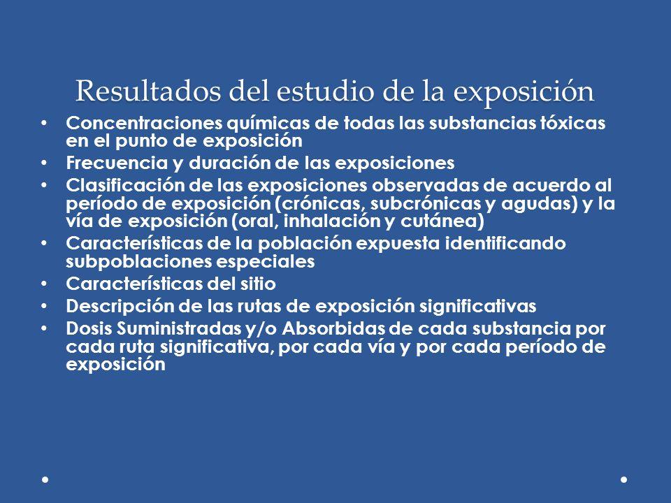 Resultados del estudio de la exposición Concentraciones químicas de todas las substancias tóxicas en el punto de exposición Frecuencia y duración de l
