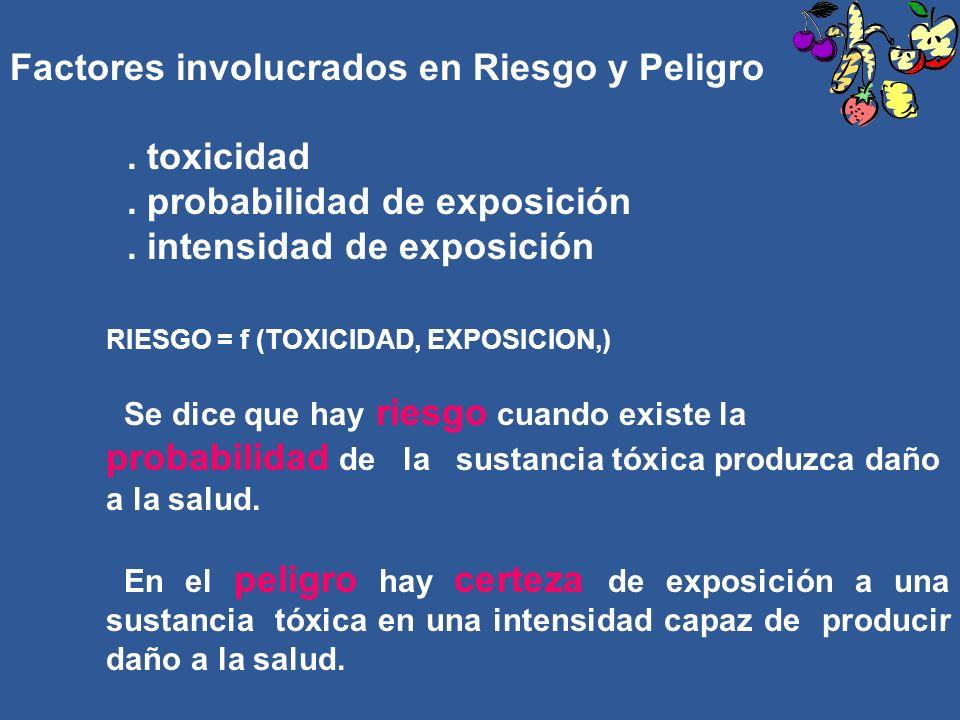 Factores involucrados en Riesgo y Peligro. toxicidad. probabilidad de exposición. intensidad de exposición RIESGO = f (TOXICIDAD, EXPOSICION,) Se dice