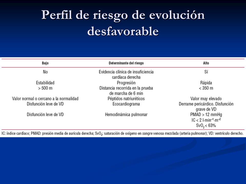 Perfil de riesgo de evolución desfavorable
