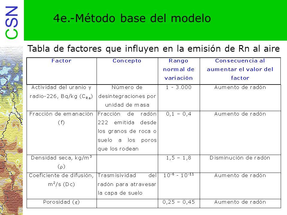 CSN 4e.-Método base del modelo Tabla de factores que influyen en la emisión de Rn al aire
