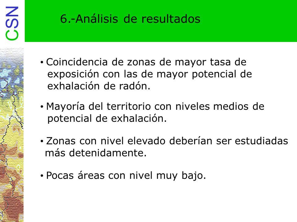 CSN 6.-Análisis de resultados Coincidencia de zonas de mayor tasa de exposición con las de mayor potencial de exhalación de radón. Mayoría del territo