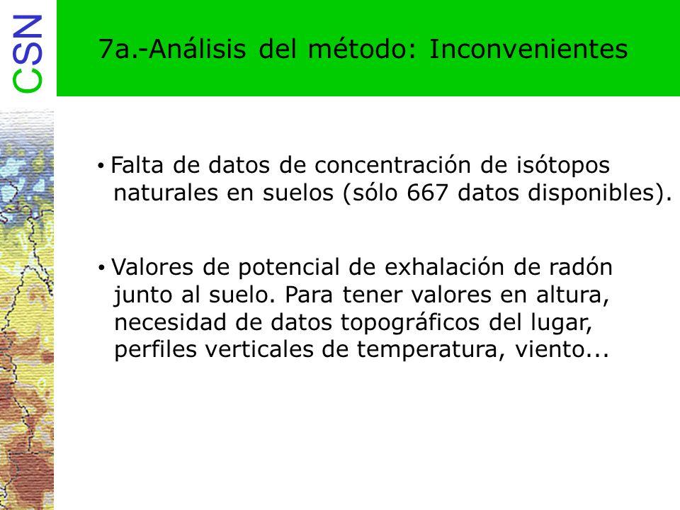 CSN Falta de datos de concentración de isótopos naturales en suelos (sólo 667 datos disponibles). 7a.-Análisis del método: Inconvenientes Valores de p