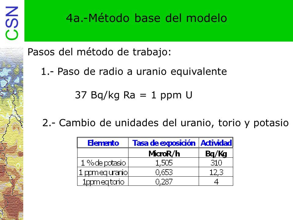 CSN 4a.-Método base del modelo Pasos del método de trabajo: 1.- Paso de radio a uranio equivalente 37 Bq/kg Ra = 1 ppm U 2.- Cambio de unidades del ur