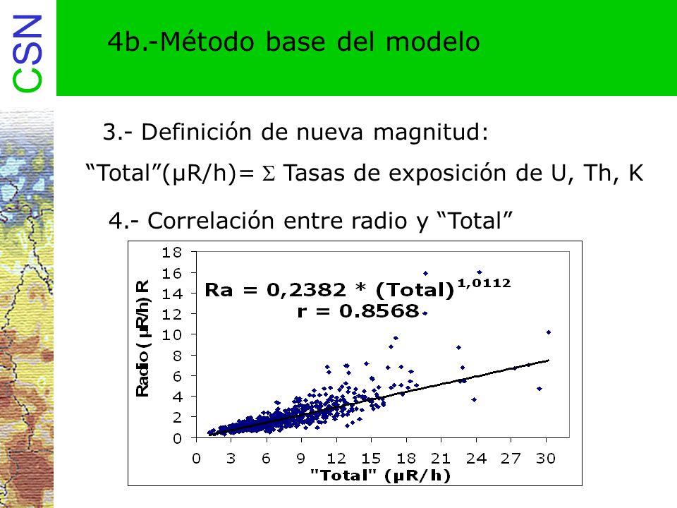 CSN 4c.-Método base del modelo 5.- Sustitución de datos reales de tasa de exposición en Total de la anterior expresión Obtención de valores de Ra (R/h) en puntos de medida 6.- Paso de valores de Ra a unidades de actividad 0,653 R/h de Ra = 12,21 Bq/kg de Ra