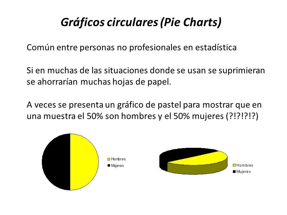 Gráficos circulares (Pie Charts) Común entre personas no profesionales en estadística Si en muchas de las situaciones donde se usan se suprimieran se