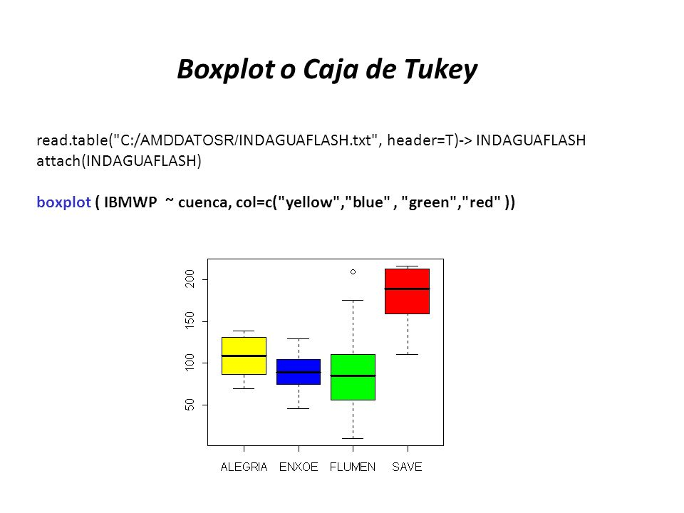 Boxplot o Caja de Tukey read.table(