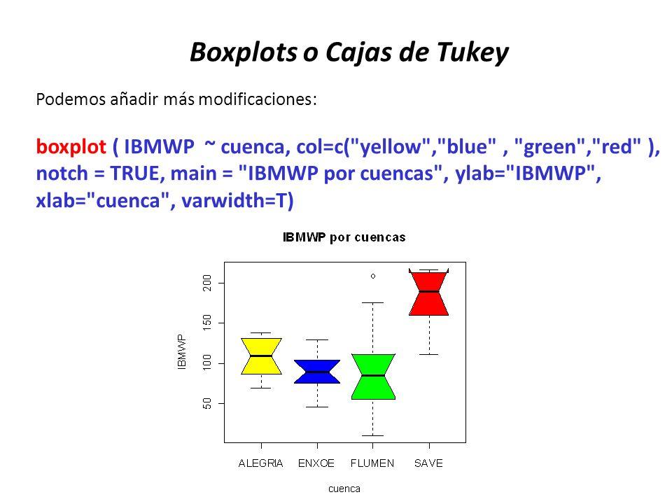 Boxplots o Cajas de Tukey Podemos añadir más modificaciones: boxplot ( IBMWP ~ cuenca, col=c(