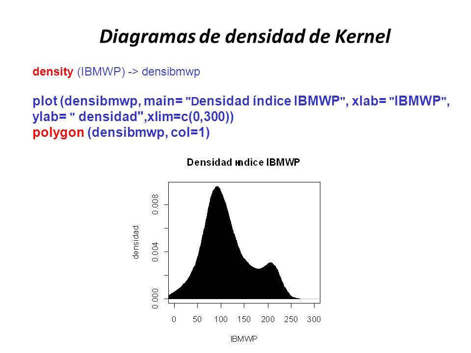 Diagramas de densidad de Kernel density (IBMWP) -> densibmwp plot (densibmwp, main=